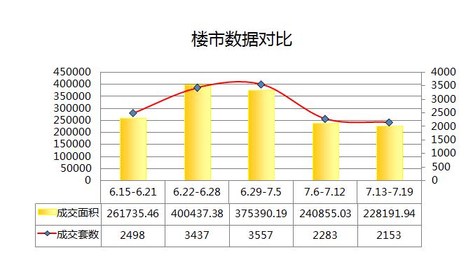 楼市壹周:杭州楼市进入淡季 世纪之光夺双料冠军