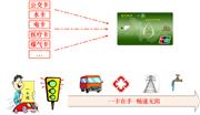 """宿州""""城市一卡通""""市区公交正式应用 积极推动应用"""