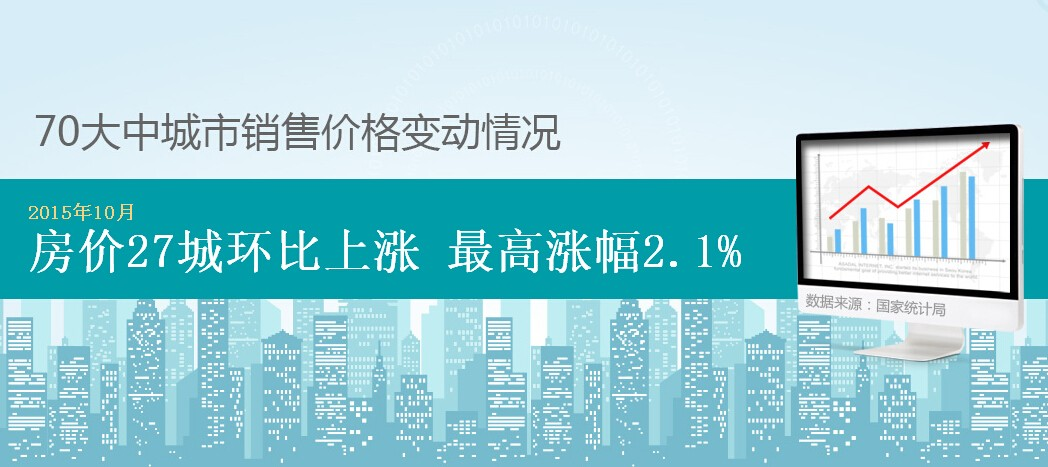70城数据:10月全国房价变动 合肥详情点击...