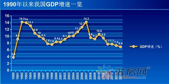 照片gdp_中国gdp增长图