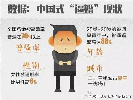 全国各省逼婚率排行榜:河南第一安徽第六(表)