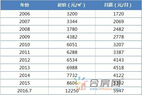 7月合肥九区房价均价达到12250元/﹐,而据智联招聘公布的2016年合肥