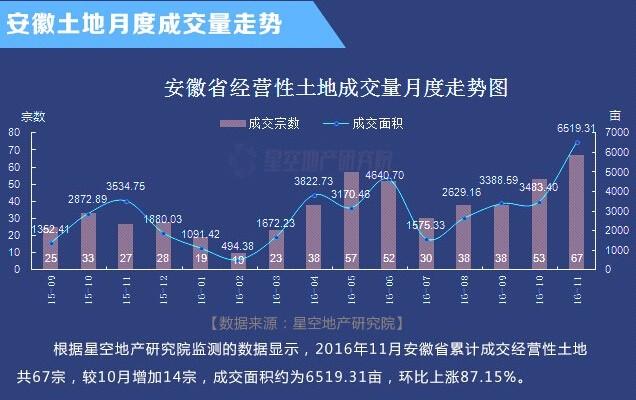 2016年11月安徽10城成交67宗共6519亩经营性用地
