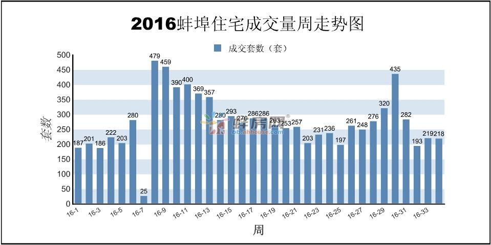 蚌埠第34周报:商品房销售539套 面积43715.27㎡