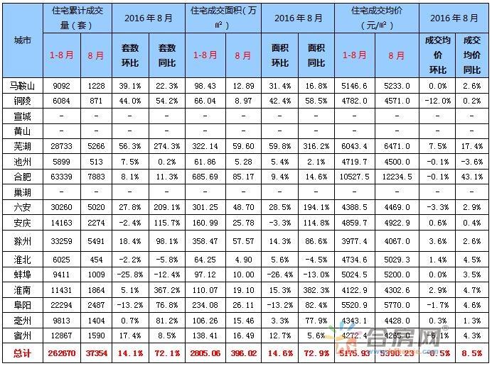 【2016年三季度武汉房地产市场分析】