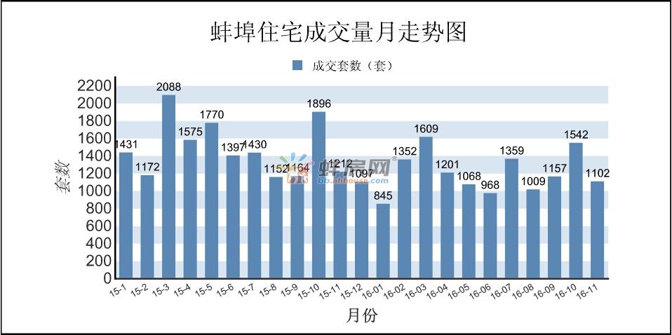 11月蚌埠楼市量跌价涨 宅销1102套环比下降28.5%