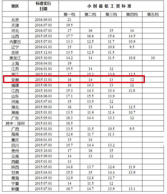 华西村人均收入_全国人均收入2018排名