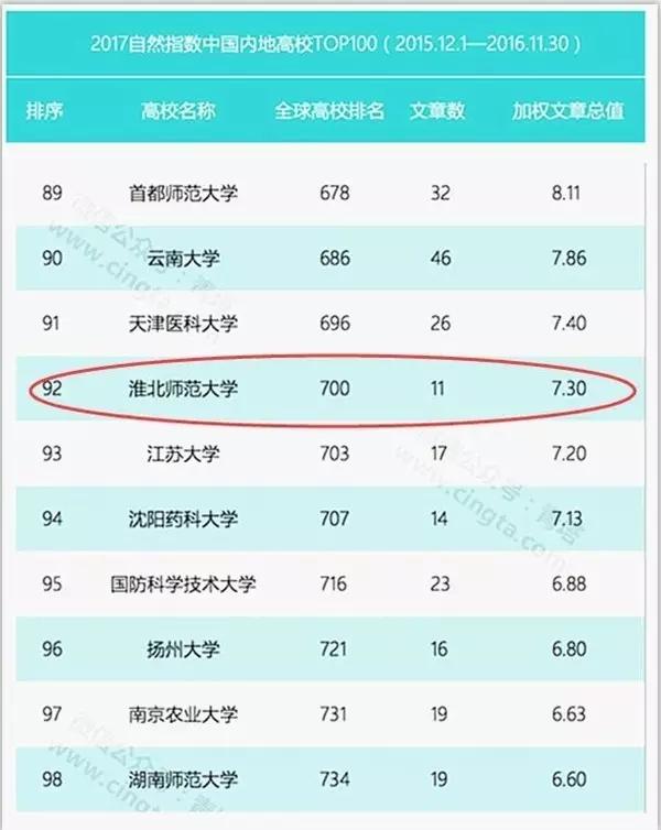 厉害了淮师大 再次入选自然指数中国大学百强榜!