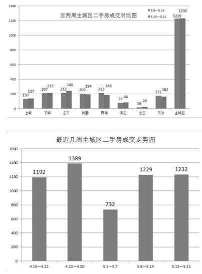 上周杭州二手房成交五涨三跌 总体行情较为冷淡
