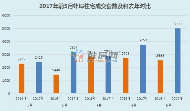 """5月蚌埠楼市量价""""暴走"""" 住宅成交5000套环涨33%"""