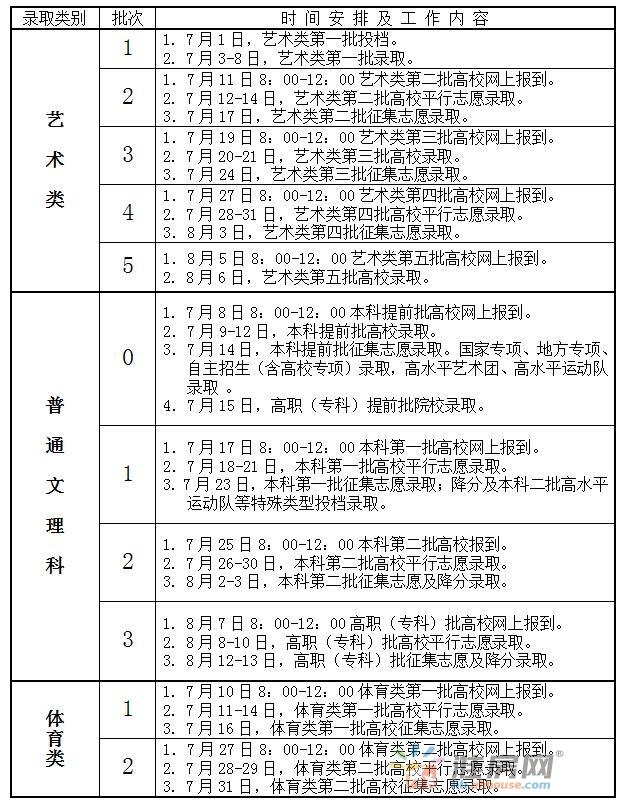 2017年安徽省普通高校招生录取日程安排表出炉