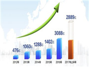 碧桂园发布中期业绩:领跑行业 均价十强最低