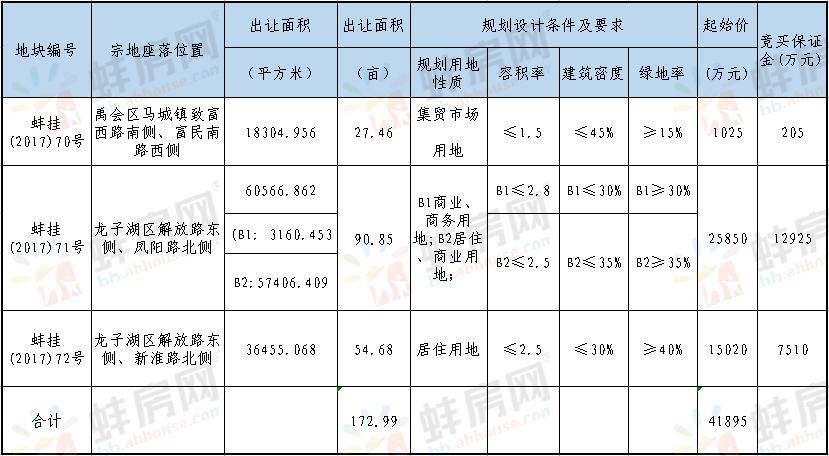 土拍预告:蚌埠市三宗共约173亩地将于10月23日拍卖