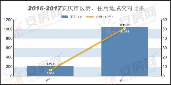 安庆市区2016-2017商、住用地成交涨幅