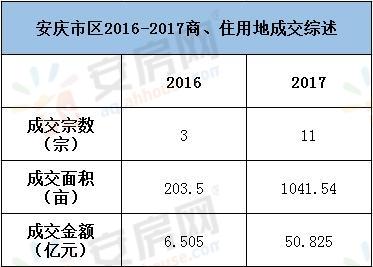 安庆市区2016-2017商、住用地成交对比