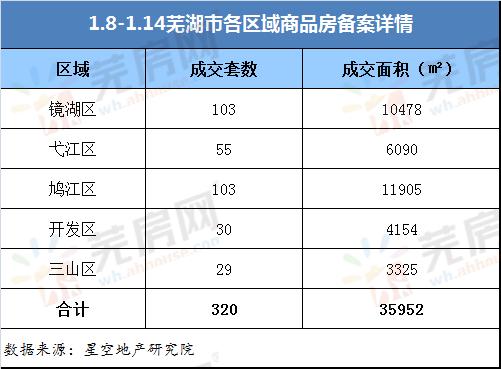 1.8-1.14芜湖市区商品房成交320套 环比上涨10.7%