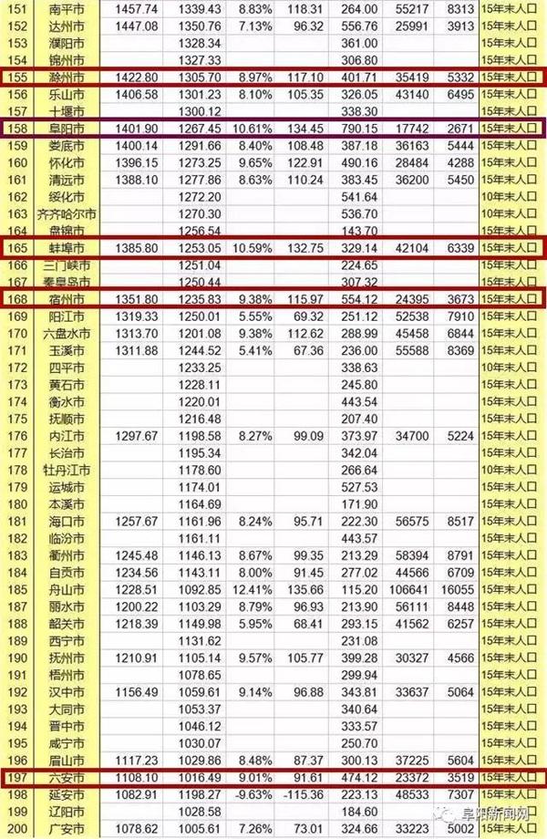 安庆人均gdp_安徽2018年上半年GDP新鲜出炉 安庆排名第四(3)