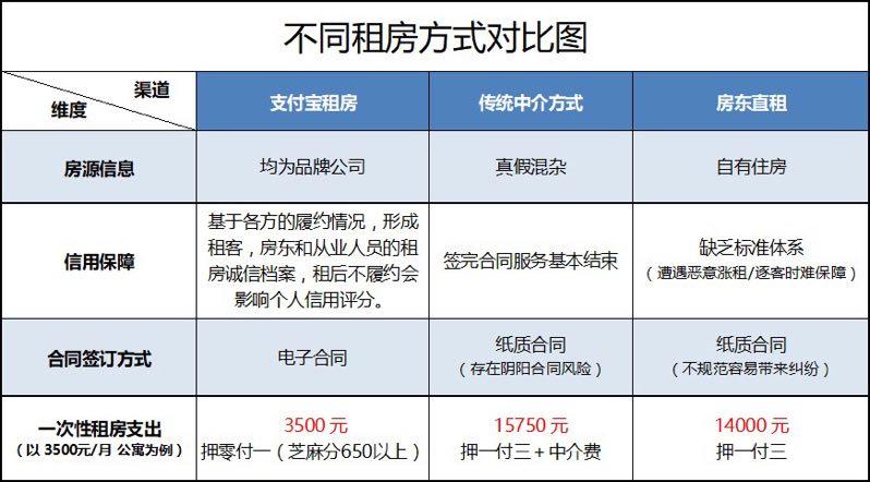 此外,王博表示,通过信用租房,支付宝还可以获取更多用户的信用数据,用户信用轨迹、足迹也将累计在支付宝上,有助于形成正向循环的模式,提高支付宝的控风险能力。