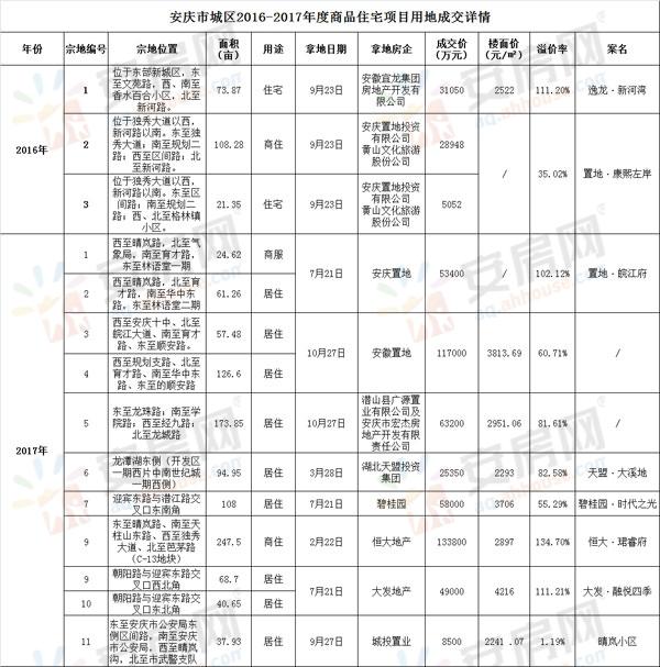安庆城区2016-2017年度商品住宅用地成交详情