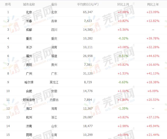 中国房价行情最新数据.png
