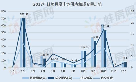 2017年蚌埠房地产市场一级市场数据