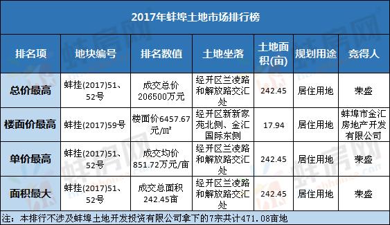 2017年蚌埠土地成交排行榜