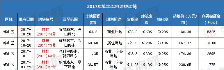2017年蚌埠流拍地块统计