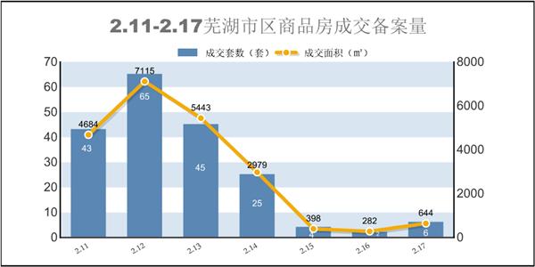 上周芜湖市区累计190套商品房备案 环比减少67.4%