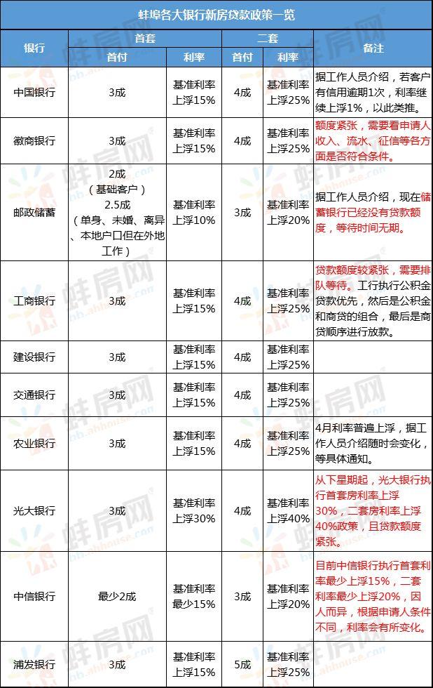 五月蚌埠房贷利率政策