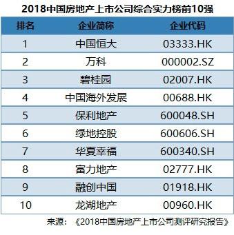 最新消息:恒大登顶2018中国房地产上市公司百强