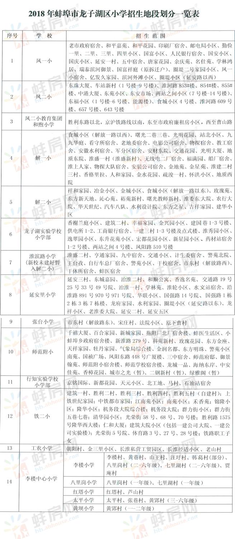 2018年蚌埠学区划分