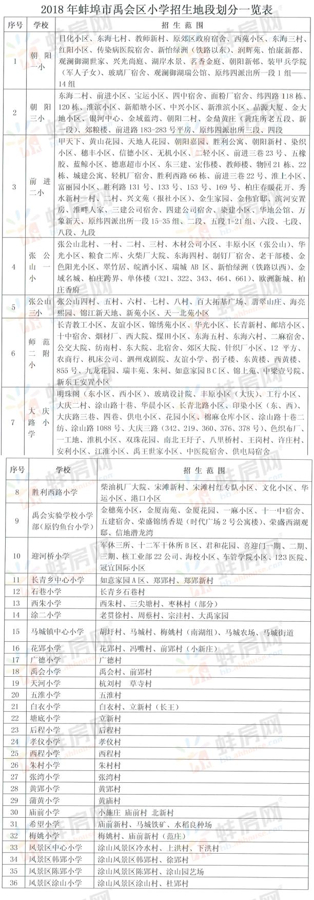 2018年蚌埠禹会区学区划分