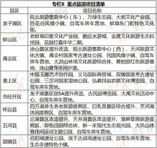 蚌埠重点旅游项目