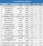 2018年1-5月 亳州房地产开发公司销售排行前二十