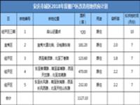 安庆市城区2018年度棚户区改造用地供应计划
