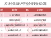 2018中国房地产开发企业华东华中区域测评成果发布