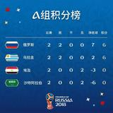 2018世界杯第二轮小组赛结束 16强晋级名单即将出炉