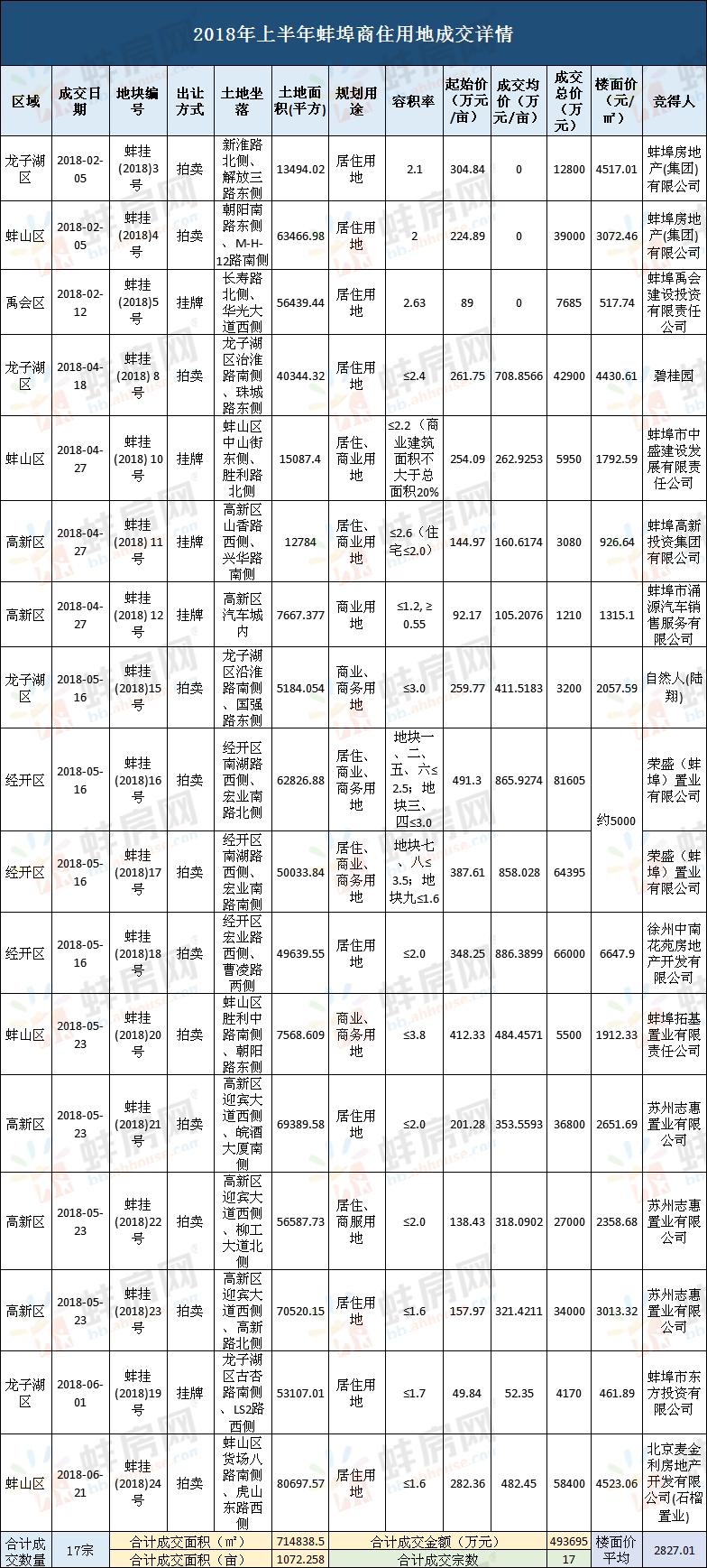 2018年上半年蚌埠土地成交详情