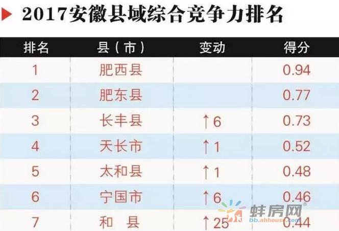安徽61个县(市)综合竞争力排名出炉!蚌埠竟然……