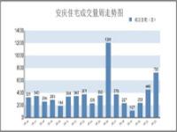 8.5-8.11安庆市区住宅备案720套 环比上涨61.43%