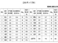 全省16个地级市空气质量(2018年1—7月)六安排第三