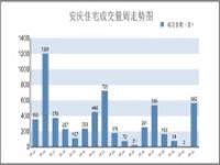假期后集中备案 10.07-10.13安庆市区住宅备案562套