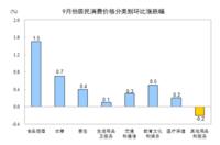 国家统计局:房租变动拉动9月份居住价格上涨0.4%