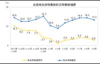 2018年1-9月全国商品房销售119313万㎡ 同增2.9%