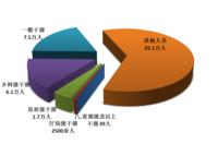 中纪委:前9月共处分40.6万人 省部级及以上