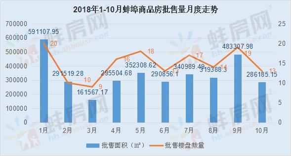 2018年蚌埠市区商品房批售月度走势