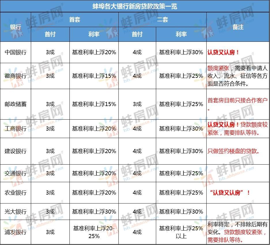 2018年10月蚌埠房贷政策