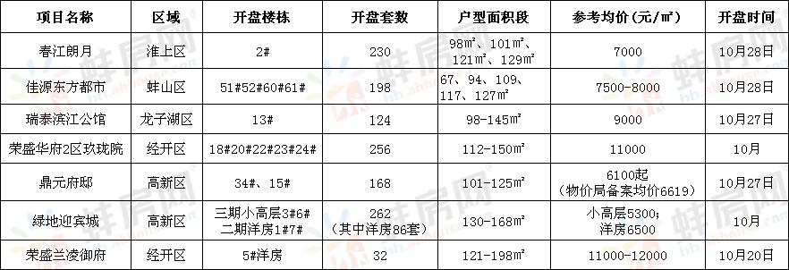2018年10月蚌埠开盘统计