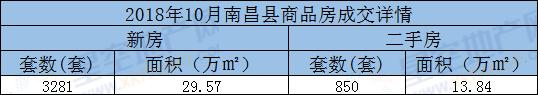 10月南昌县新房成交详情.png