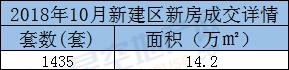 10月新建区新房成交详情.png
